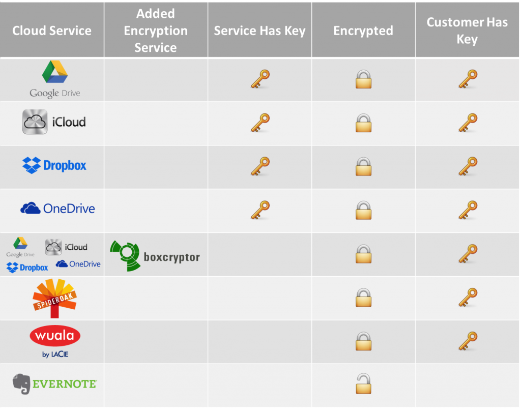 cloud encryption comparison